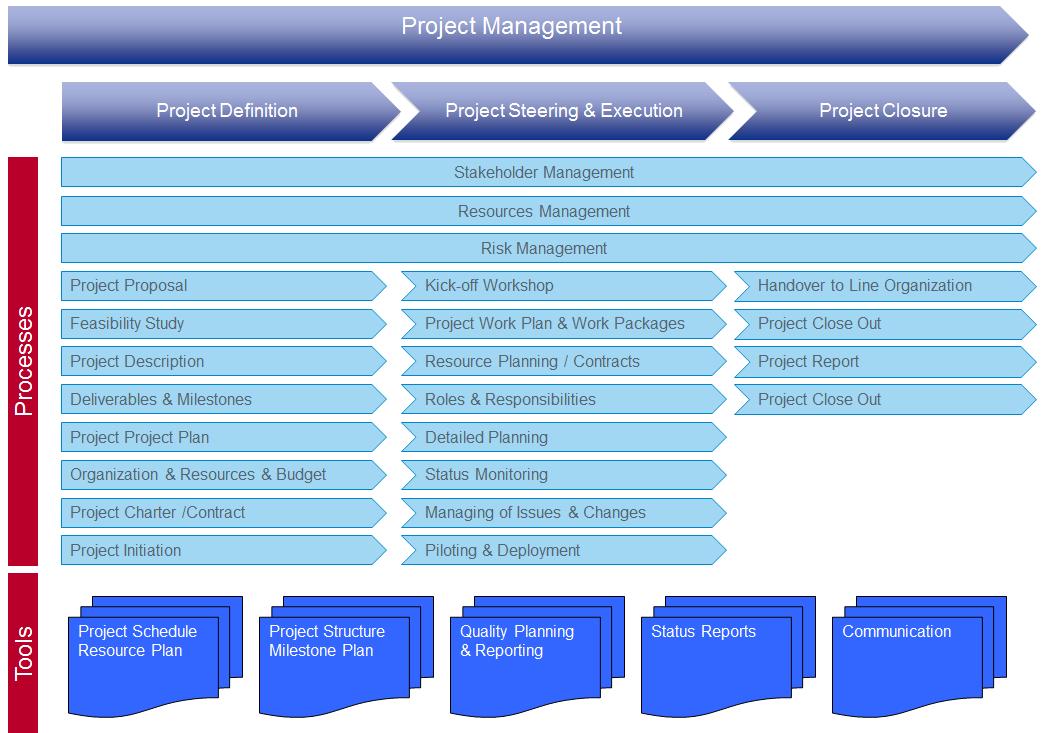 milestones project management